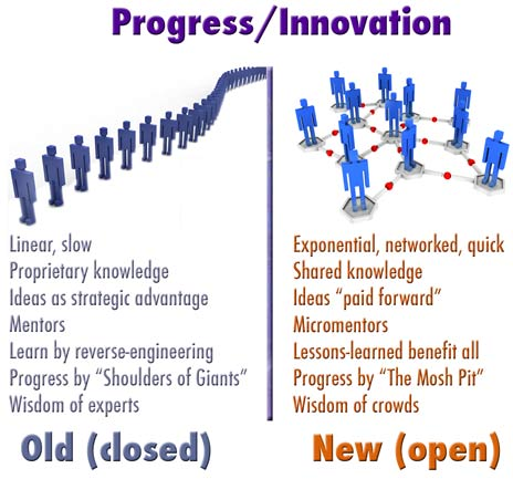 Progress/Innovation